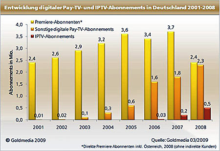 pay-tv-iptv