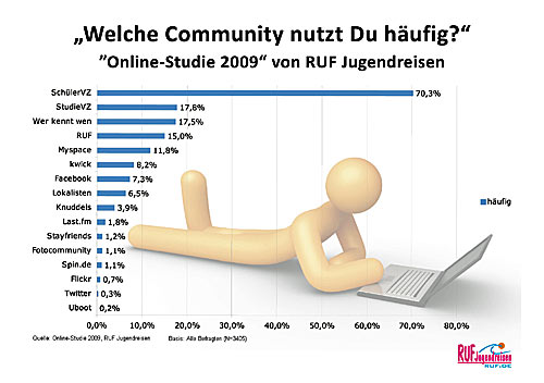 Studie Online Communities